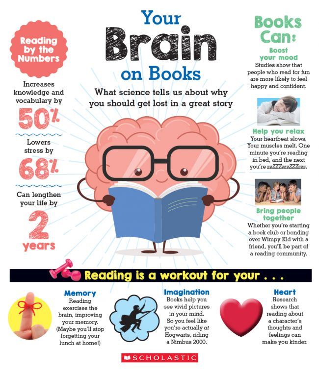 Image result for reading is for the mind